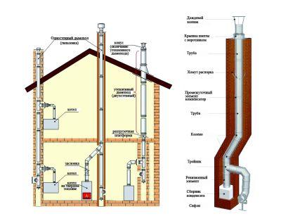 устройство кирпичного дымохода - Нужные схемы и описания для всех.
