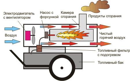 дизельной тепловой пушки
