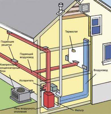 Рис. 1. Схема устройства системы воздушного отопления.