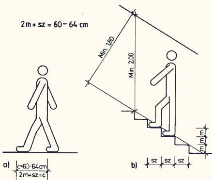 Как сделать лестницу своими руками в