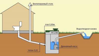 Как сделать канализацию дома своими руками