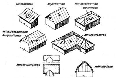 Как сделать прекрасную крышу дома